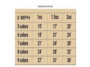 Lead Core Chart 3 mph